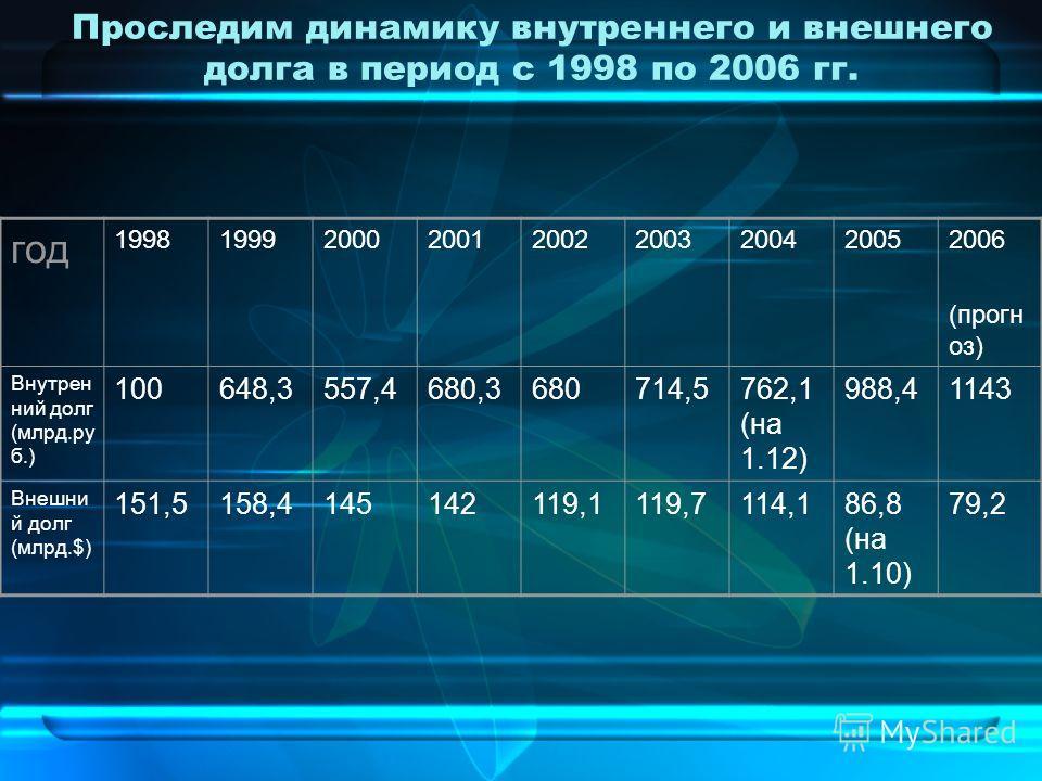 Проследим динамику внутреннего и внешнего долга в период с 1998 по 2006 гг. год 199819992000200120022003200420052006 (прогн оз) Внутрен ний долг (млрд.ру б.) 100648,3557,4680,3680714,5762,1 (на 1.12) 988,41143 Внешни й долг (млрд.$) 151,5158,41451421