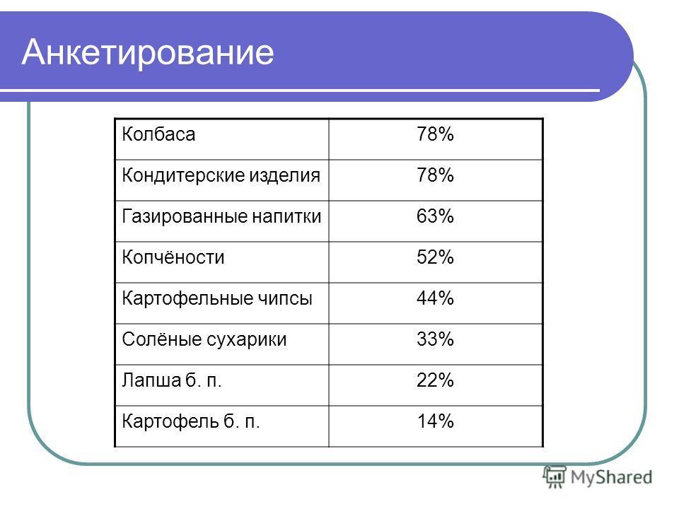 Анкетирование Колбаса78% Кондитерские изделия78% Газированные напитки63% Копчёности52% Картофельные чипсы44% Солёные сухарики33% Лапша б. п.22% Картофель б. п.14%