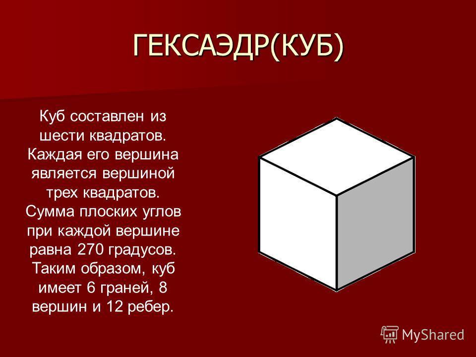ГЕКСАЭДР(КУБ) Куб составлен из шести квадратов. Каждая его вершина является вершиной трех квадратов. Сумма плоских углов при каждой вершине равна 270 градусов. Таким образом, куб имеет 6 граней, 8 вершин и 12 ребер.