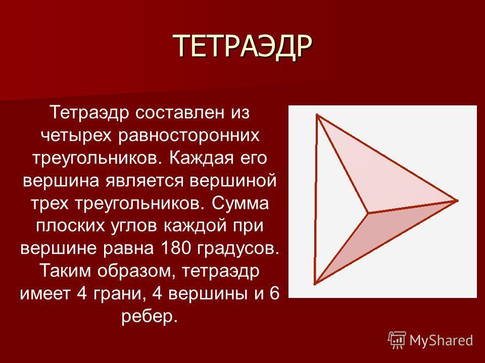ТЕТРАЭДР Тетраэдр составлен из четырех равносторонних треугольников. Каждая его вершина является вершиной трех треугольников. Сумма плоских углов каждой при вершине равна 180 градусов. Таким образом, тетраэдр имеет 4 грани, 4 вершины и 6 ребер.