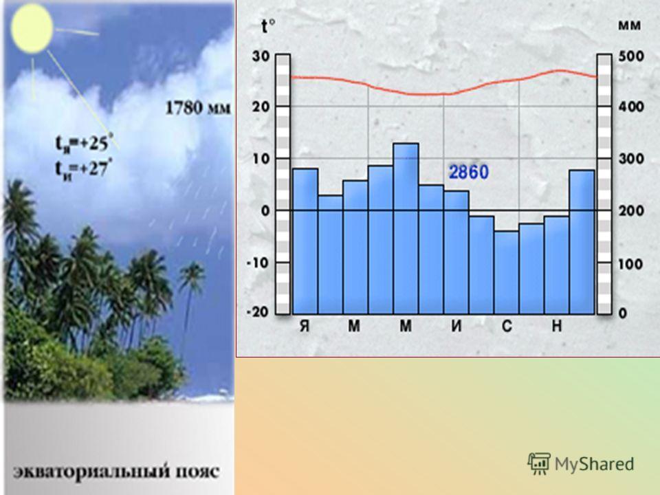План анализа климатограммы: Внимательно рассмотрите все обозначения на диаграмме (месяцы года указаны буквами). Что по ней можно узнать? Выясните годовой ход температур. Чему равны средние температуры июля и января? Какова годовая амплитуда температу