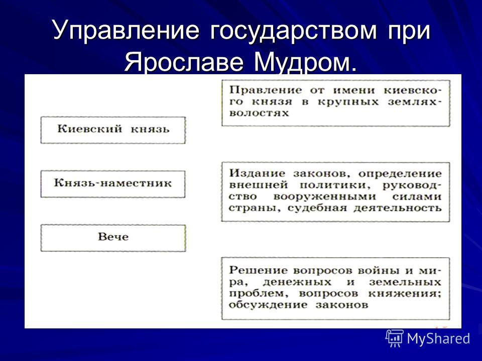 Управление государством при Ярославе Мудром.