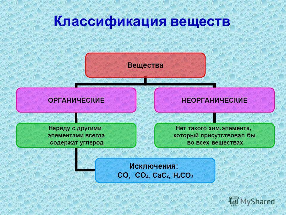 Классификация веществ Вещества ОРГАНИЧЕСКИЕ Наряду с другими элементами всегда содержат углерод Исключения: CO, CO2, CaC2, H2CO3 НЕОРГАНИЧЕСКИЕ Нет такого хим.элемента, который присутствовал бы во всех веществах