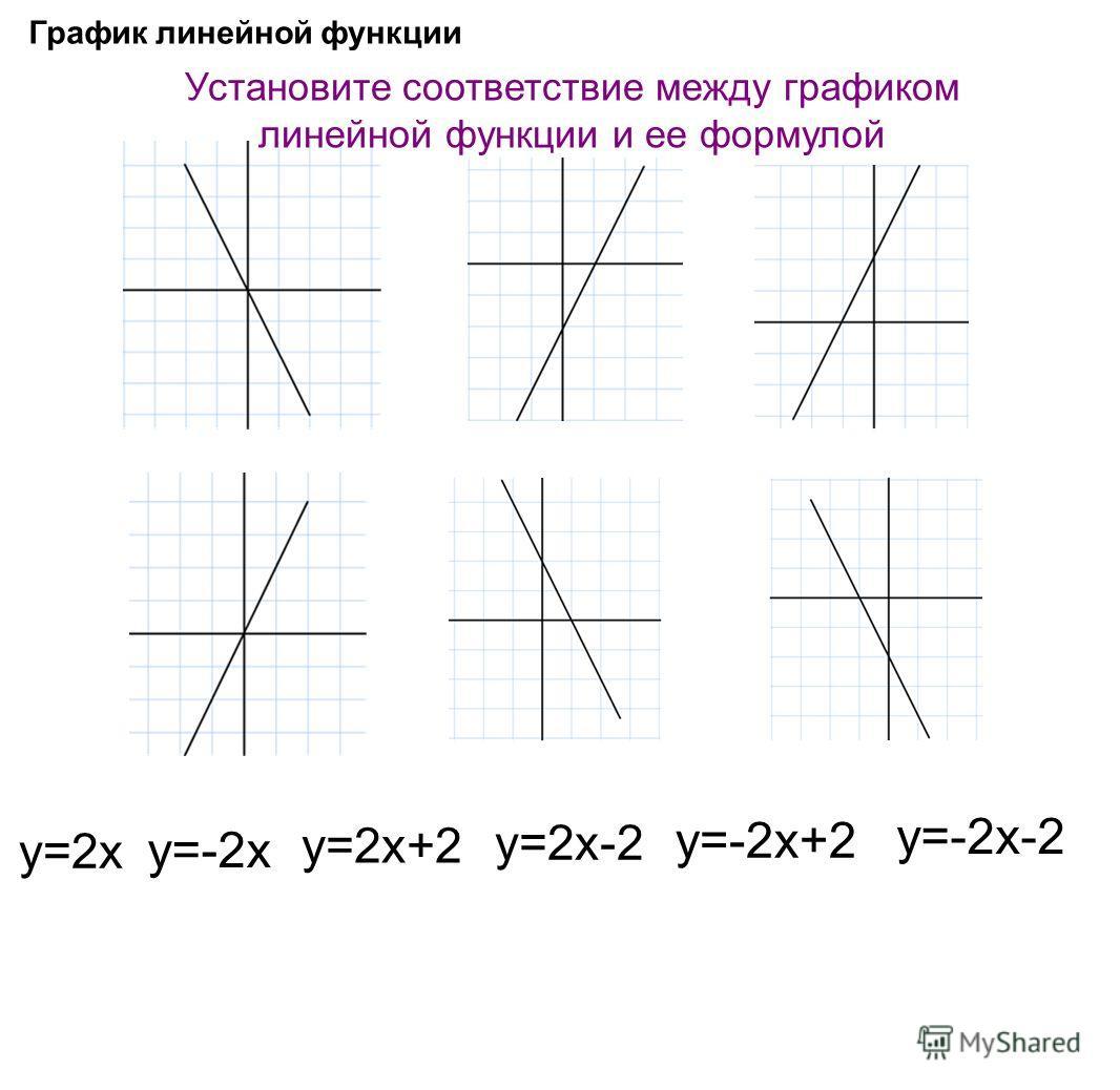 График линейной функции Установите соответствие между графиком линейной функции и ее формулой у=-2х-2 у=-2х+2 у=2х-2 у=2х+2 у=-2х у=2х