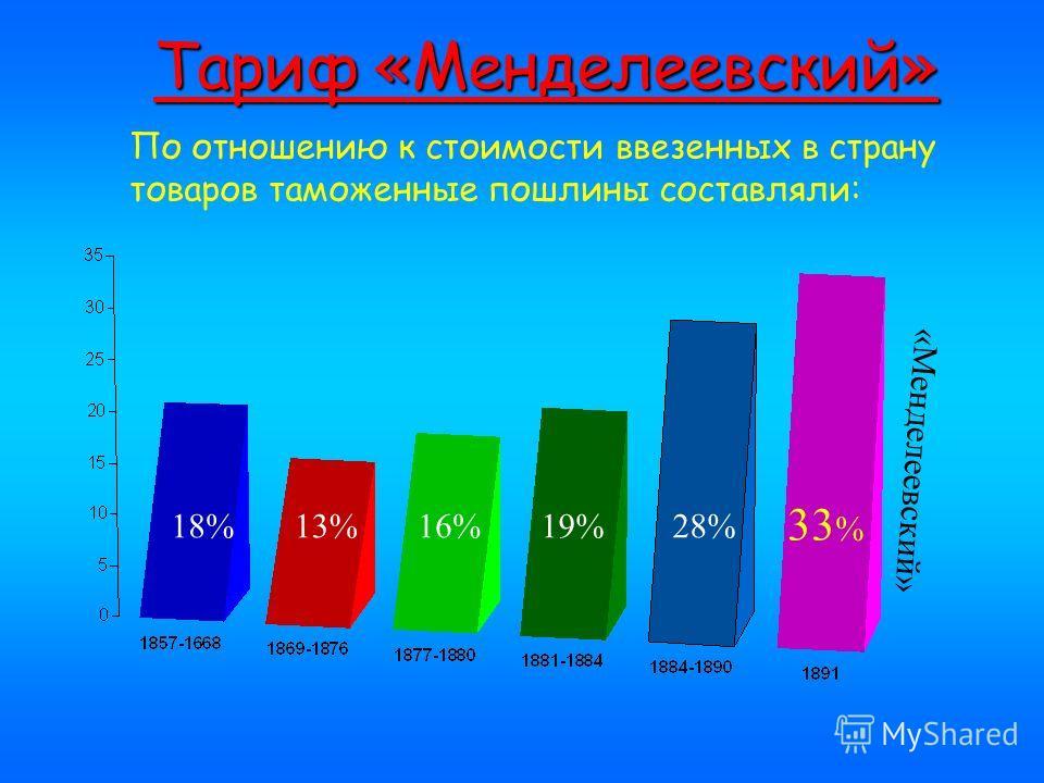Тариф «Менделеевский» По отношению к стоимости ввезенных в страну товаров таможенные пошлины составляли: 18%13%16%19%28% 33 % « М е н д е л е е в с к и й »