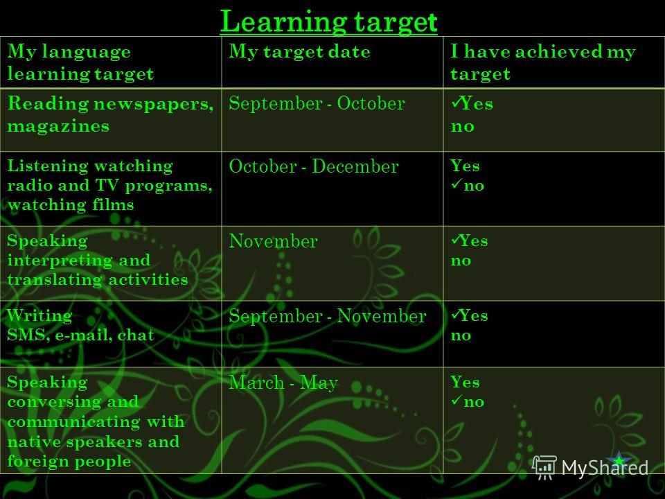 Learning targe t My language learning target My target dateI have achieved my target Reading newspapers, magazines September - October Yes no Listening watching radio and TV programs, watching films October - December Yes no Speaking interpreting and