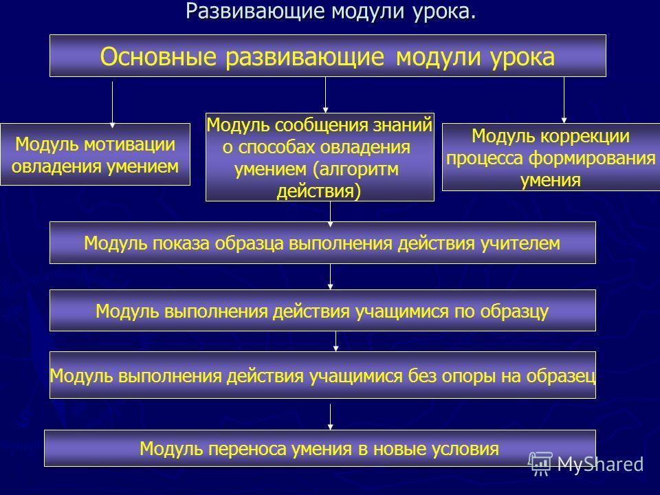 Развивающие модули урока. Основные развивающие модули урока Модуль мотивации овладения умением Модуль коррекции процесса формирования умения Модуль сообщения знаний о способах овладения умением (алгоритм действия) Модуль показа образца выполнения дей