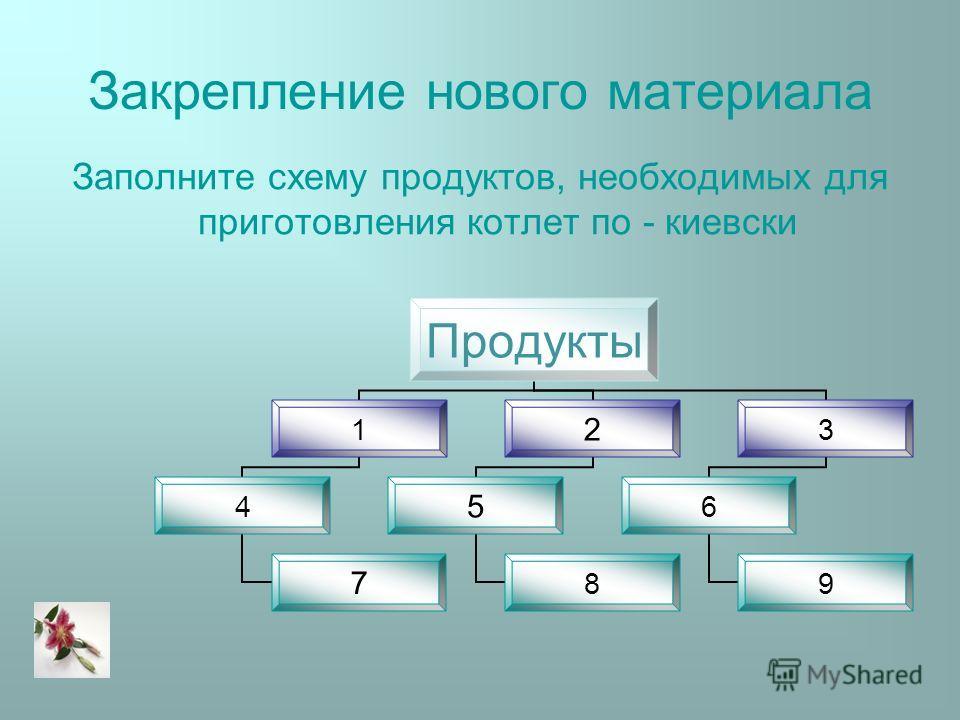 Закрепление нового материала Заполните схему продуктов, необходимых для приготовления котлет по - киевски Продукты 1 4 7 2 5 8 3 6 9