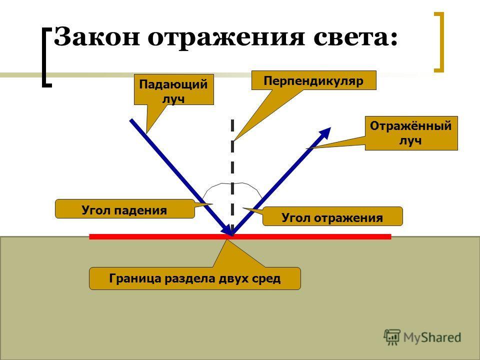 Закон отражения света: Падающий луч Отражённый луч Перпендикуляр Угол падения Угол отражения Граница раздела двух сред