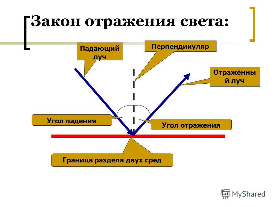 Закон отражения света: Падающий луч Отражённы й луч Перпендикуляр Угол падения Угол отражения Граница раздела двух сред