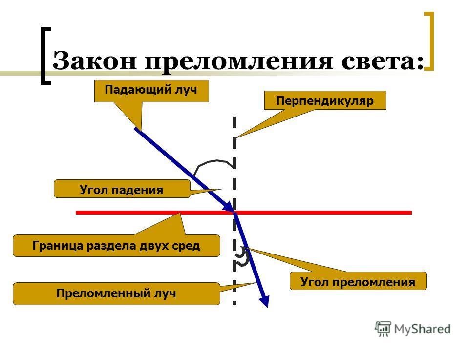 Закон преломления света: Падающий луч Перпендикуляр Граница раздела двух сред Угол падения Угол преломления Преломленный луч