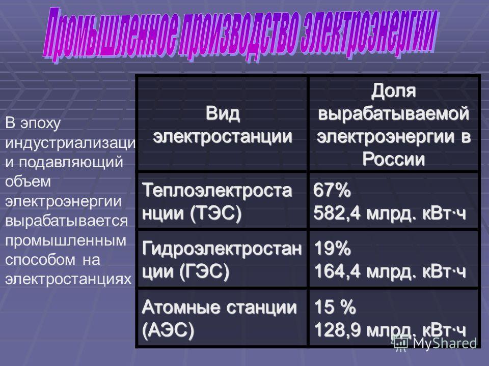 В эпоху индустриализаци и подавляющий объем электроэнергии вырабатывается промышленным способом на электростанциях Вид электростанции Доля вырабатываемой электроэнергии в России Теплоэлектроста нции (ТЭС) 67% 582,4 млрд. кВт·ч Гидроэлектростан ции (Г