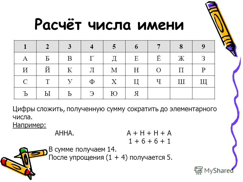 Расчёт числа имени 123456789 АБВГДЕЁЖЗ ИЙКЛМНОПР СТУФХЦЧШЩ ЪЫЬЭЮЯ Цифры сложить, полученную сумму сократить до элементарного числа. Например: АННА. А + Н + Н + А 1 + 6 + 6 + 1 В сумме получаем 14. После упрощения (1 + 4) получается 5.