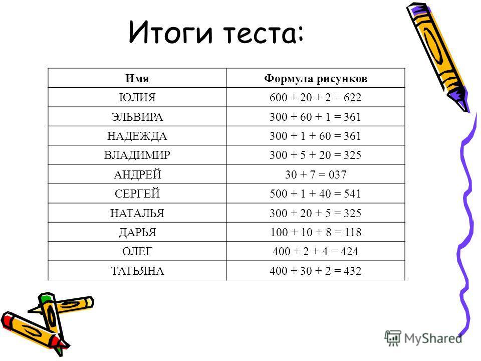 ИмяФормула рисунков ЮЛИЯ600 + 20 + 2 = 622 ЭЛЬВИРА300 + 60 + 1 = 361 НАДЕЖДА300 + 1 + 60 = 361 ВЛАДИМИР300 + 5 + 20 = 325 АНДРЕЙ30 + 7 = 037 СЕРГЕЙ500 + 1 + 40 = 541 НАТАЛЬЯ300 + 20 + 5 = 325 ДАРЬЯ100 + 10 + 8 = 118 ОЛЕГ400 + 2 + 4 = 424 ТАТЬЯНА400 +