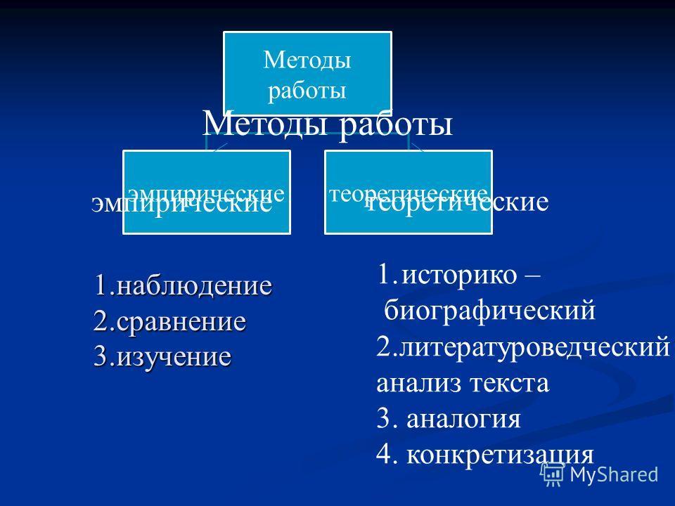 1.наблюдение 2.сравнение 3.изучение 1.историко – биографический 2.литературоведческий анализ текста 3. аналогия 4. конкретизация Методы работы эмпирические теоретические
