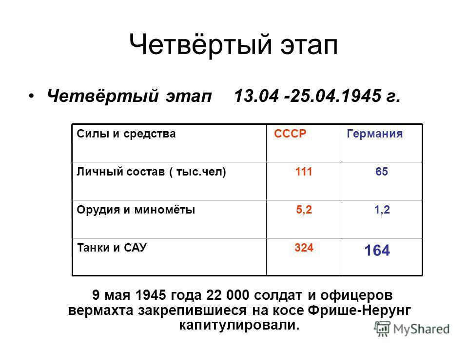 Четвёртый этап Четвёртый этап 13.04 -25.04.1945 г. Силы и средства СССРГермания Личный состав ( тыс.чел)11165 Орудия и миномёты5,21,2 Танки и САУ324 164 9 мая 1945 года 22 000 солдат и офицеров вермахта закрепившиеся на косе Фрише-Нерунг капитулирова
