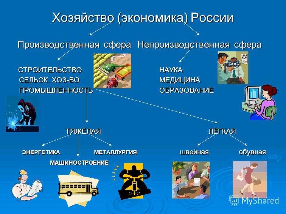 Хозяйство (экономика) России Производственная сфера Непроизводственная сфера Производственная сфера Непроизводственная сфера СТРОИТЕЛЬСТВО НАУКА СТРОИТЕЛЬСТВО НАУКА СЕЛЬСК. ХОЗ-ВО МЕДИЦИНА ПРОМЫШЛЕННОСТЬ ОБРАЗОВАНИЕ ТЯЖЁЛАЯЛЁГКАЯ ЭНЕРГЕТИКАМЕТАЛЛУРГИ