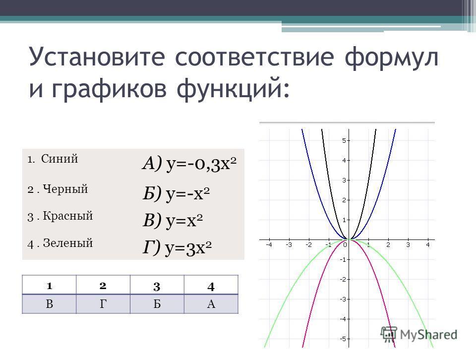 Установите соответствие формул и графиков функций: 1. Синий А) y=-0,3x 2 2. Черный Б) y=-x 2 3. Красный В) y=x 2 4. Зеленый Г) y=3x 2 1234 ВГБА