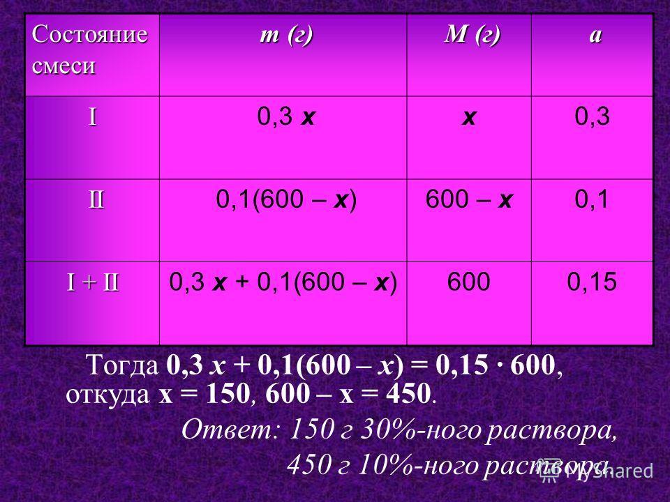 Тогда 0,3 x + 0,1(600 – x) = 0,15 · 600, откуда x = 150, 600 – x = 450. О твет: 150 г 30%-ного раствора, 450 г 10%-ного раствора. Состояние смеси m (г) M (г) a aa a I 0,3 xx0,3 II 0,1(600 – x)600 – x0,1 I + II 0,3 x + 0,1(600 – x)6000,15