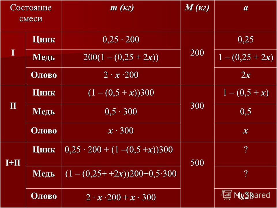 Состояние смеси m (кг) m (кг) M (кг) a IЦинк 0,25 · 200 2000,25 Медь 200(1 – (0,25 + 2x)) 1 – (0,25 + 2x) Олово 2 · x ·200 2x2x2x2x IIЦинк (1 – (0,5 + x))300 300 1 – (0,5 + x) Медь 0,5 · 300 0,5 Олово x · 300 x I+IIЦинк 0,25 · 200 + (1 –(0,5 +x))300
