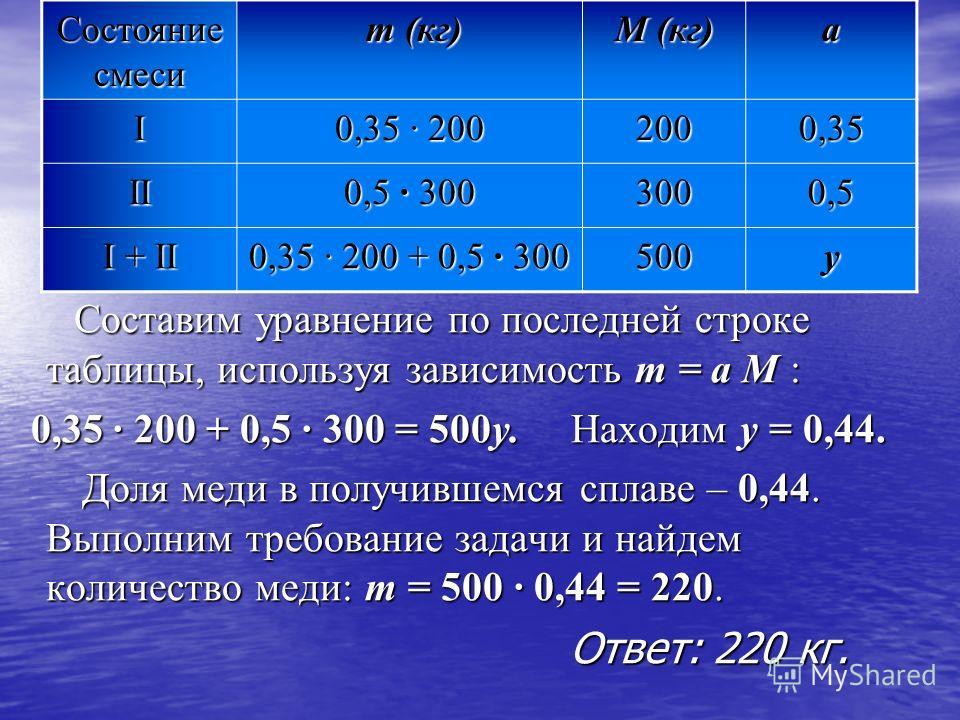 Составим уравнение по последней строке таблицы, используя зависимость m = a M : 0,35 · 200 + 0,5 · 300 = 500y. Находим y = 0,44. Доля меди в получившемся сплаве – 0,44. Выполним требование задачи и найдем количество меди: m = 500 · 0,44 = 220. Ответ: