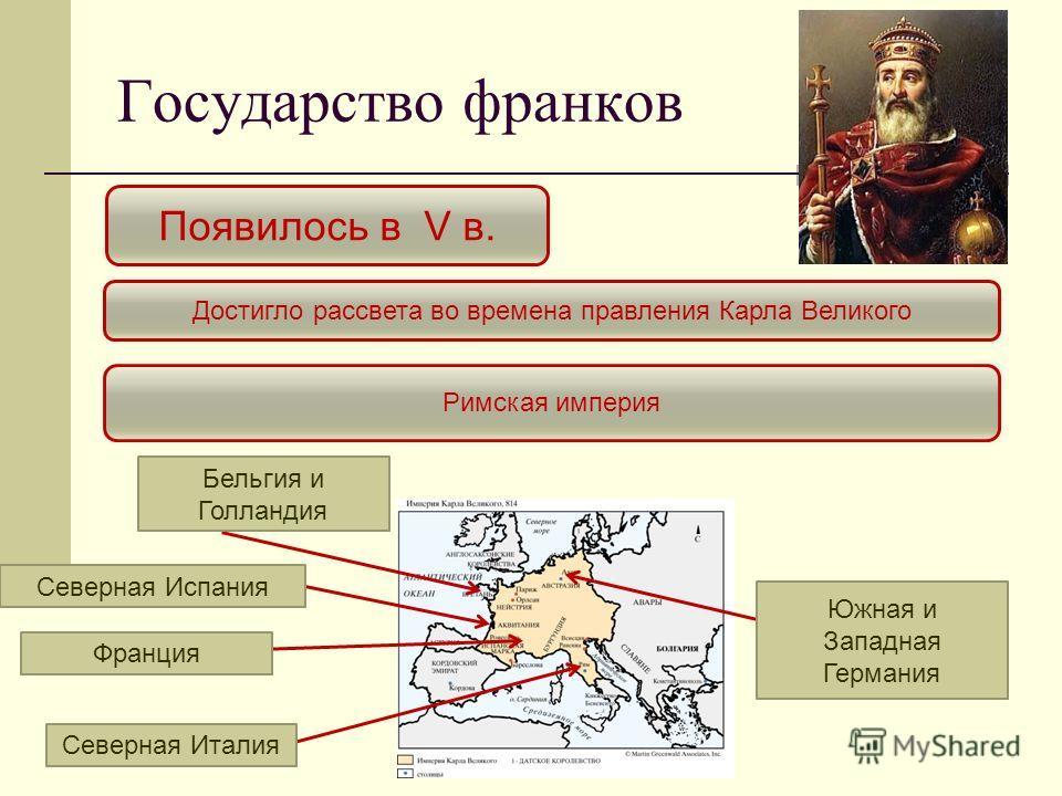 Государство франков Появилось в V в. Достигло рассвета во времена правления Карла Великого Римская империя Франция Южная и Западная Германия Бельгия и Голландия Северная Италия Северная Испания
