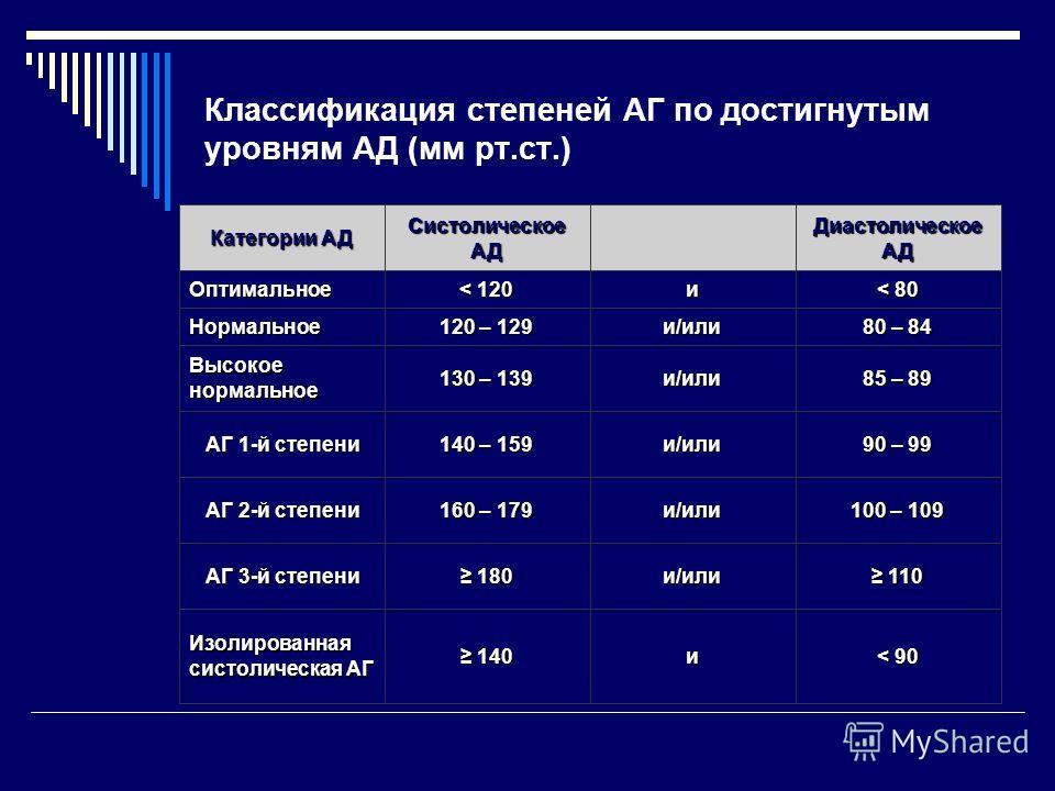 Классификация степеней АГ по достигнутым уровням АД (мм рт.ст.) < 90и 140 Изолированная систолическая АГ 110и/или 180 АГ 3-й степени АГ 3-й степени 100 – 109 и/или 160 – 179 АГ 2-й степени АГ 2-й степени 90 – 99 и/или 140 – 159 АГ 1-й степени АГ 1-й