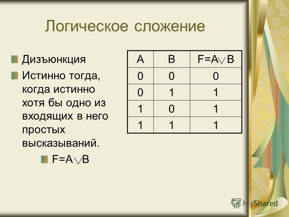 Логическое сложение Дизъюнкция Истинно тогда, когда истинно хотя бы одно из входящих в него простых высказываний. F=A B AB 00 0 011 101 111