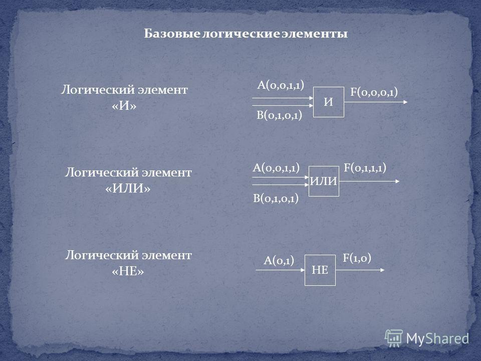 Базовые логические элементы И А(0,0,1,1) В(0,1,0,1) F(0,0,0,1) ИЛИ А(0,0,1,1) В(0,1,0,1) F(0,1,1,1) НЕ А(0,1) F(1,0) Логический элемент «И» Логический элемент «ИЛИ» Логический элемент «НЕ»