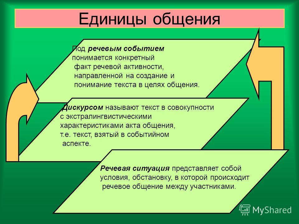 Единицы общения Под речевым событием понимается конкретный факт речевой активности, направленной на создание и понимание текста в целях общения. Дискурсом называют текст в совокупности с экстралингвистическими характеристиками акта общения, т.е. текс