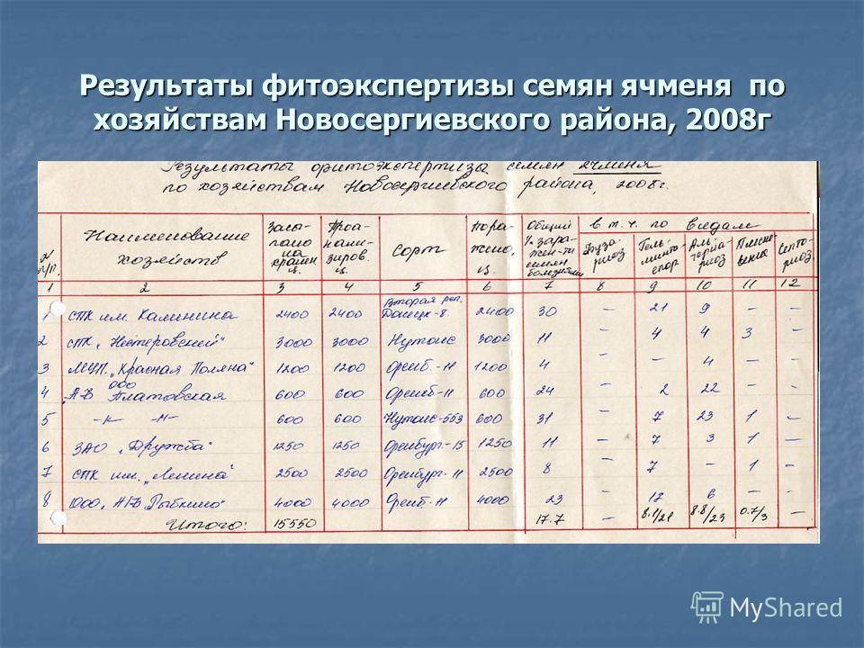 Результаты фитоэкспертизы семян ячменя по хозяйствам Новосергиевского района, 2008г