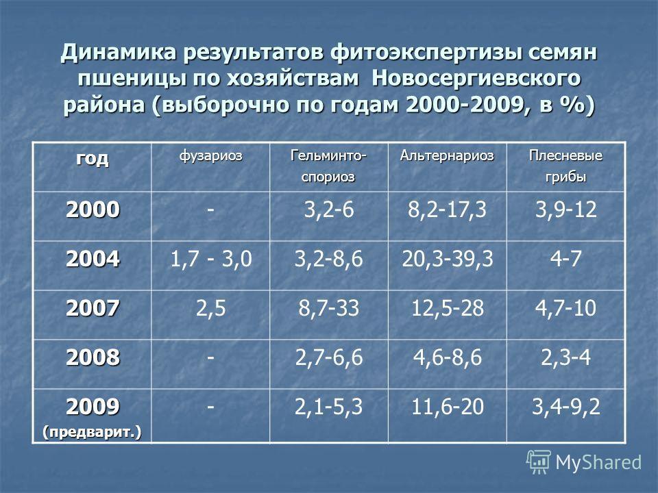 Динамика результатов фитоэкспертизы семян пшеницы по хозяйствам Новосергиевского района (выборочно по годам 2000-2009, в %) годфузариозГельминто-спориозАльтернариозПлесневыегрибы 2000-3,2-68,2-17,33,9-12 20041,7 - 3,03,2-8,620,3-39,34-7 20072,58,7-33