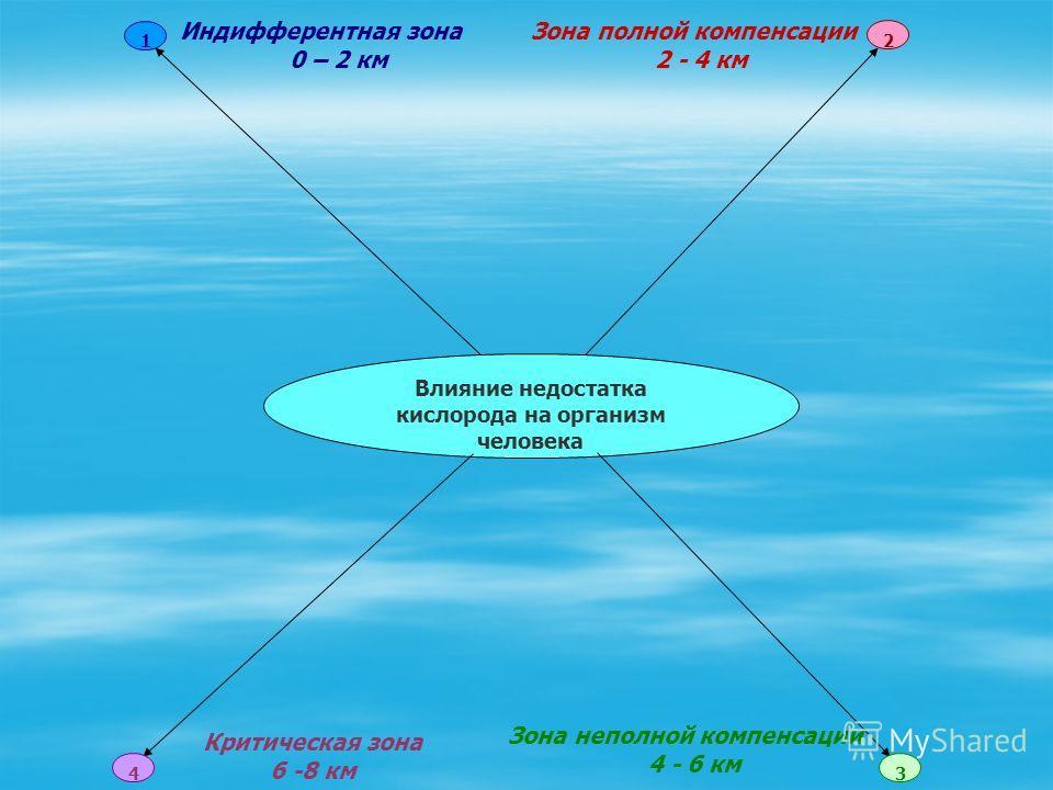 Влияние недостатка кислорода на организм человека 4 2 1 3 Индифферентная зона 0 – 2 км Зона неполной компенсации 4 - 6 км Критическая зона 6 -8 км Зона полной компенсации 2 - 4 км