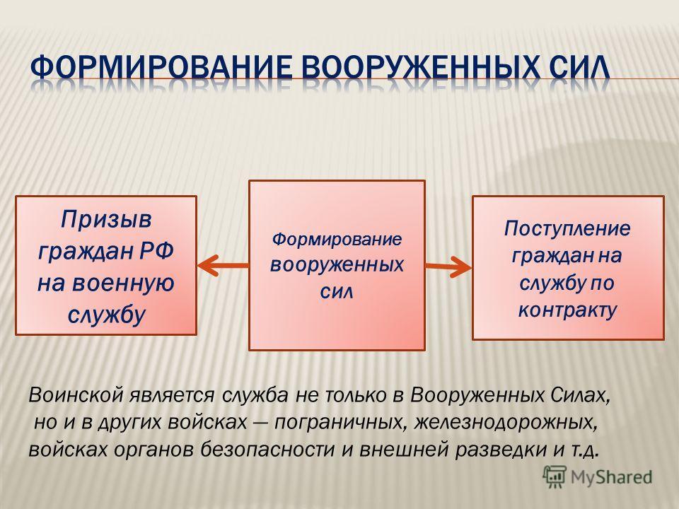 Призыв граждан РФ на военную службу Формирование вооруженных сил Поступление граждан на службу по контракту Воинской является служба не только в Вооруженных Силах, но и в других войсках пограничных, железнодорожных, войсках органов безопасности и вне
