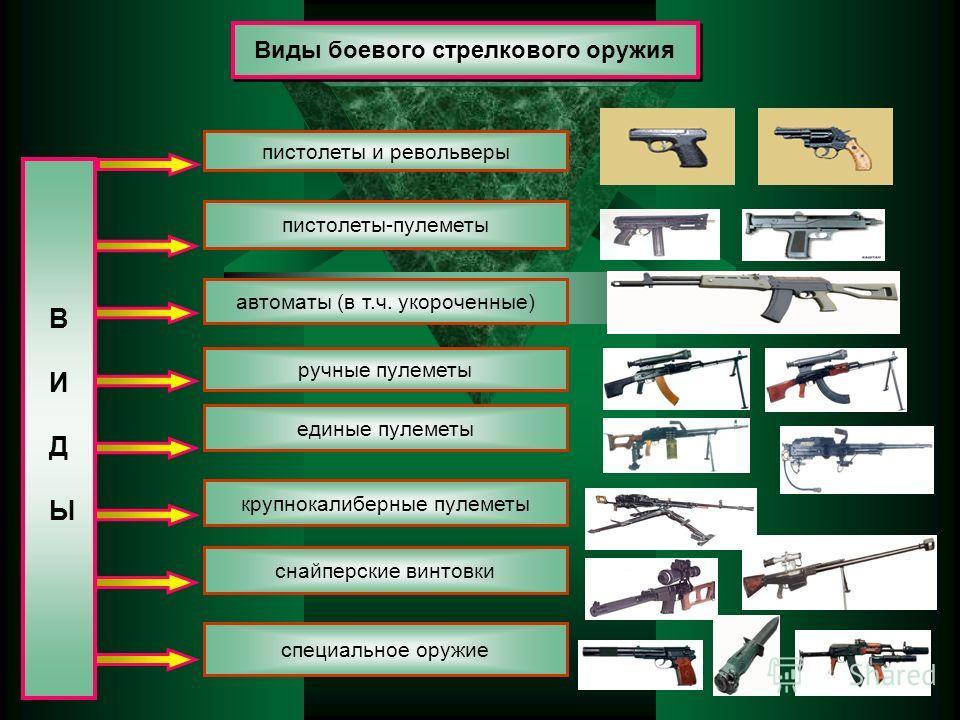 Виды боевого стрелкового оружия В И Д Ы пистолеты и револьверы ручные пулеметы пистолеты-пулеметы автоматы (в т.ч. укороченные) единые пулеметы снайперские винтовки крупнокалиберные пулеметы специальное оружие