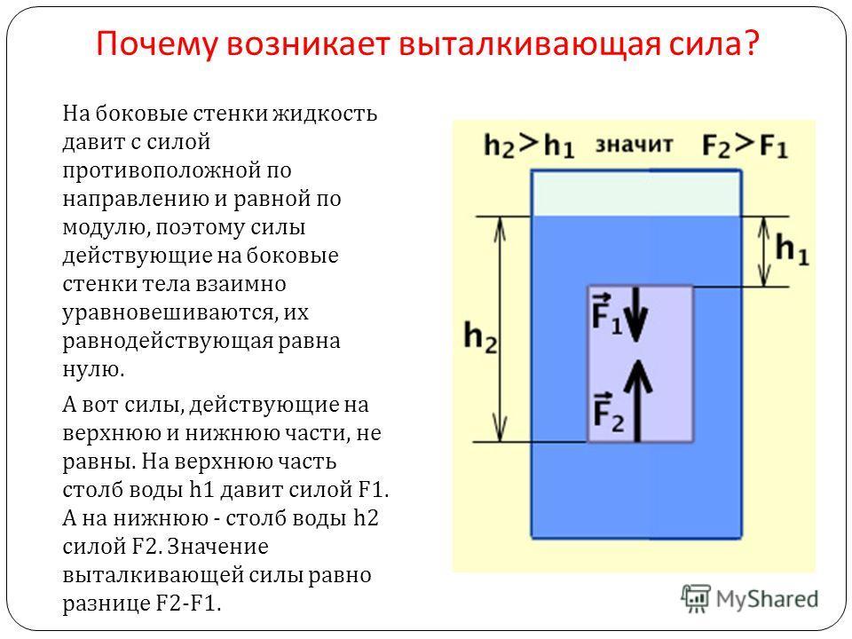 Почему возникает выталкивающая сила ? На боковые стенки жидкость давит с силой противоположной по направлению и равной по модулю, поэтому силы действующие на боковые стенки тела взаимно уравновешиваются, их равнодействующая равна нулю. А вот силы, де