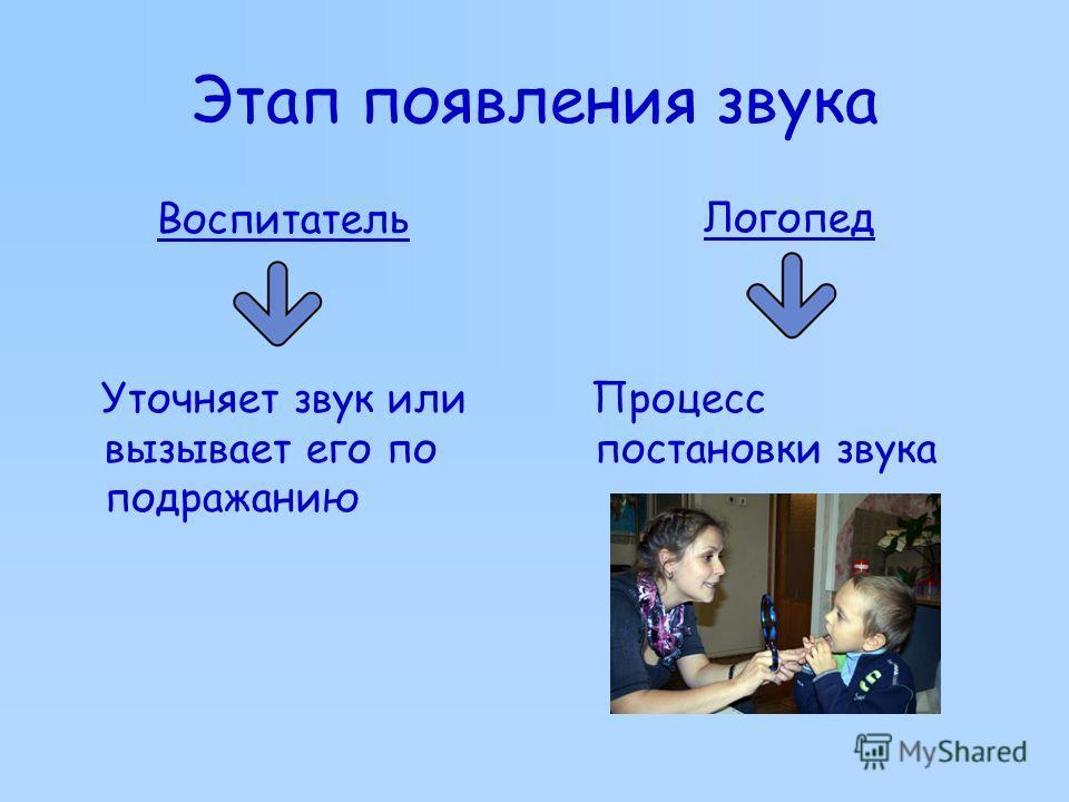 Этап появления звука Воспитатель Уточняет звук или вызывает его по подражанию Логопед Процесс постановки звука