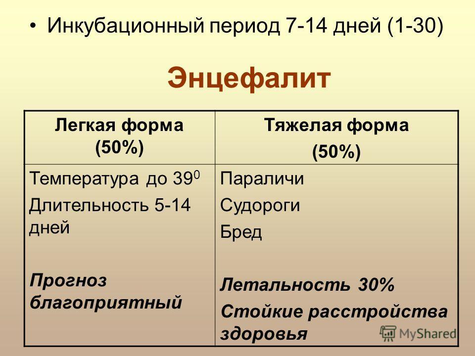 Энцефалит Инкубационный период 7-14 дней (1-30) Легкая форма (50%) Тяжелая форма (50%) Температура до 39 0 Длительность 5-14 дней Прогноз благоприятный Параличи Судороги Бред Летальность 30% Стойкие расстройства здоровья