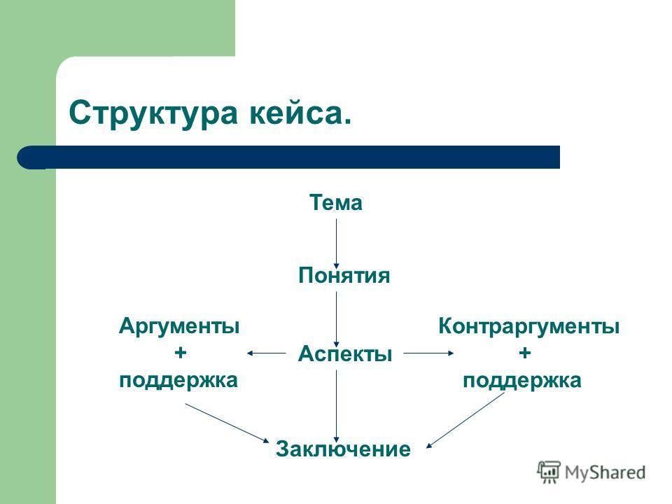 Структура кейса. Тема Понятия Аспекты Заключение Аргументы + поддержка Контраргументы + поддержка