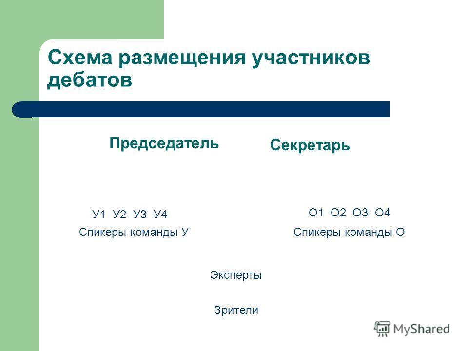Схема размещения участников дебатов Председатель Секретарь Спикеры команды УСпикеры команды О У1 У2 У3 У4 О1 О2 О3 О4 Эксперты Зрители