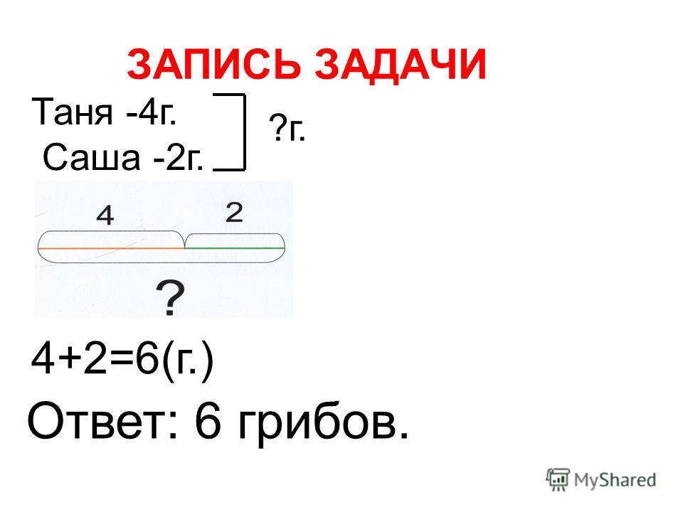 ЗАПИСЬ ЗАДАЧИ Таня -4г. Саша -2г. ?г. 4+2=6(г.) Ответ: 6 грибов.