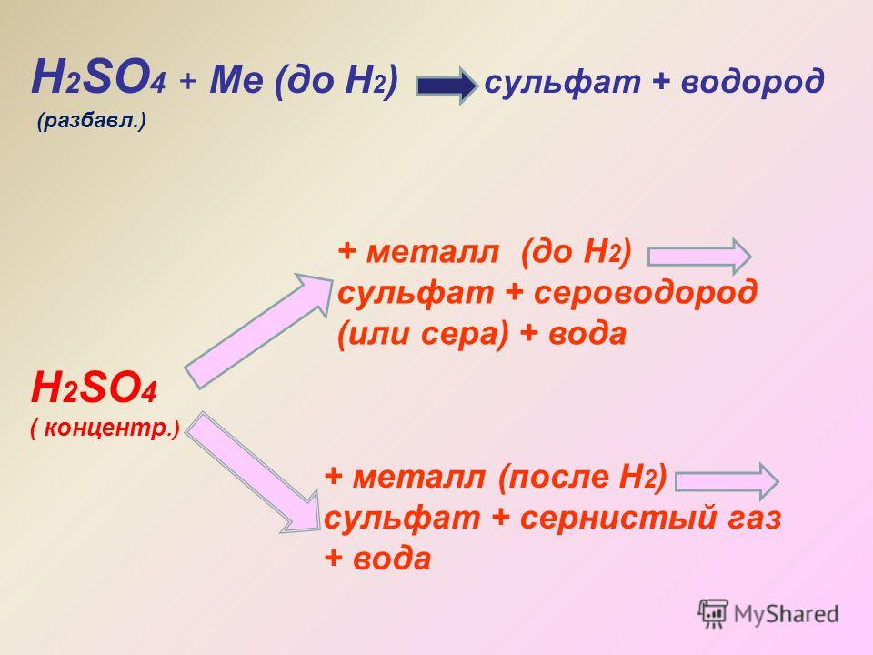 Н 2 SO 4 + Ме (до Н 2 ) сульфат + водород Н 2 SO 4 ( концентр.) + металл (до Н 2 ) сульфат + сероводород (или сера) + вода + металл (после Н 2 ) сульфат + сернистый газ + вода (разбавл.)