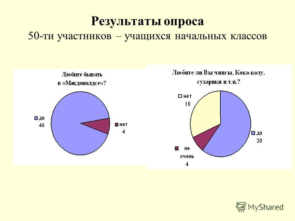 Результаты опроса 50-ти участников – учащихся начальных классов