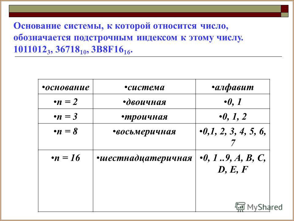 основаниесистемаалфавит n = 2двоичная0, 1 n = 3троичная0, 1, 2 n = 8восьмеричная0,1, 2, 3, 4, 5, 6, 7 n = 16шестнадцатеричная0, 1..9, A, B, C, D, E, F Основание системы, к которой относится число, обозначается подстрочным индексом к этому числу. 1011