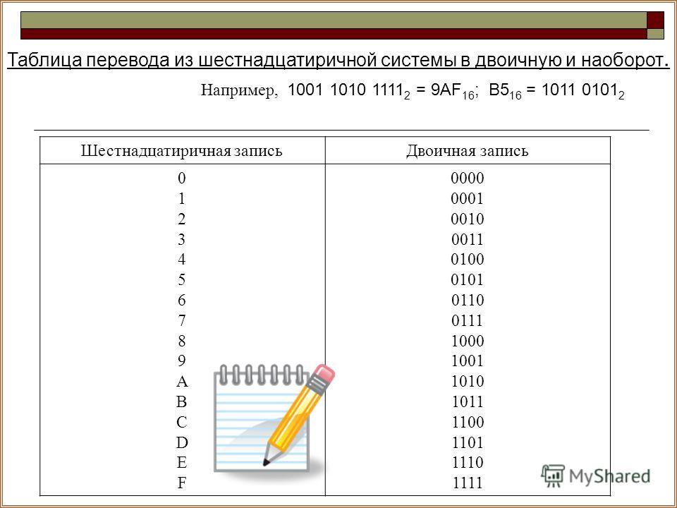 Таблица перевода из шестнадцатиричной системы в двоичную и наоборот. Шестнадцатиричная записьДвоичная запись 0123456789ABCDEF0123456789ABCDEF 0000 0001 0010 0011 0100 0101 0110 0111 1000 1001 1010 1011 1100 1101 1110 1111 Например, 1001 1010 1111 2 =