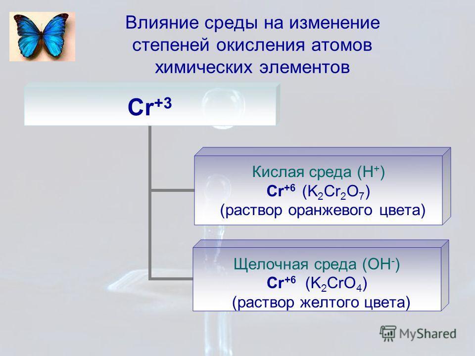Влияние среды на изменение степеней окисления атомов химических элементов Cr +3 Кислая среда (Н + ) Cr +6 (K2Cr2O 7 ) (раствор оранжевого цвета) Щелочная среда (ОН - ) Cr +6 (K2CrO4) (раствор желтого цвета)