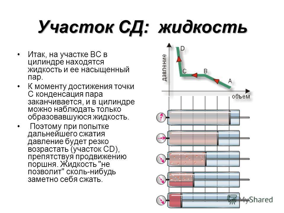 Участок СД: жидкость Итак, на участке ВС в цилиндре находятся жидкость и ее насыщенный пар. К моменту достижения точки С конденсация пара заканчивается, и в цилиндре можно наблюдать только образовавшуюся жидкость. Поэтому при попытке дальнейшего сжат