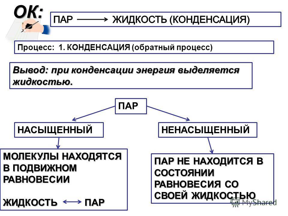 ОК: Процесс: 1. КОНДЕНСАЦИЯ (обратный процесс) Вывод: при конденсации энергия выделяется жидкостью. ПАР НАСЫЩЕННЫЙНЕНАСЫЩЕННЫЙ МОЛЕКУЛЫ НАХОДЯТСЯ В ПОДВИЖНОМ РАВНОВЕСИИ ЖИДКОСТЬ ПАР ПАР НЕ НАХОДИТСЯ В СОСТОЯНИИ РАВНОВЕСИЯ СО СВОЕЙ ЖИДКОСТЬЮ