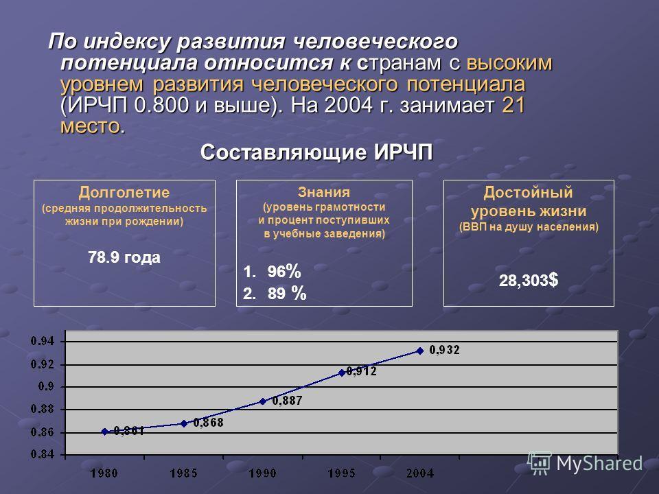 По индексу развития человеческого потенциала относится к странам с высоким уровнем развития человеческого потенциала (ИРЧП 0.800 и выше). На 2004 г. занимает 21 место. По индексу развития человеческого потенциала относится к странам с высоким уровнем