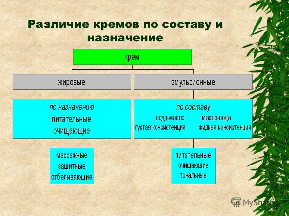 Различие кремов по составу и назначение